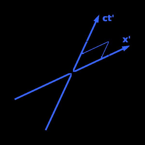 600px-Minkowski_diagram_-_asymmetric.svg