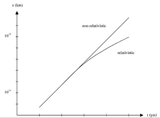 V-tSRuniformAcceleration