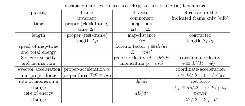 RelativityAndEnergytable
