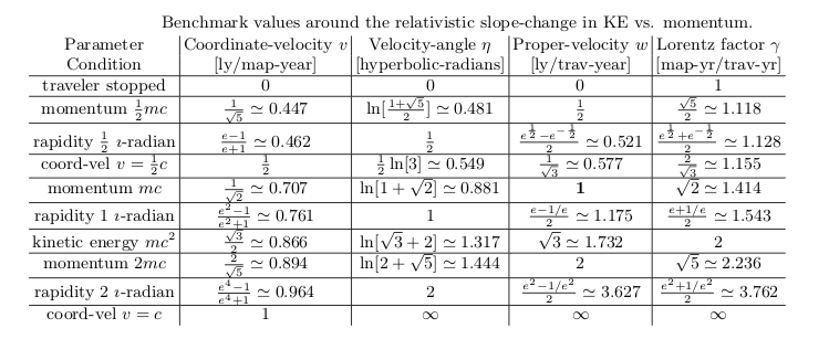 relativityImaginaryVelocities