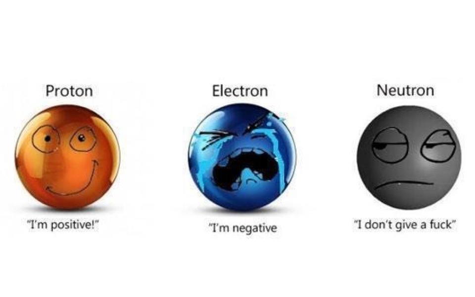 Proton Electron Neutron