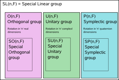 groupTypes