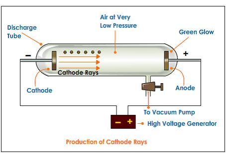 cathode-rays-formation