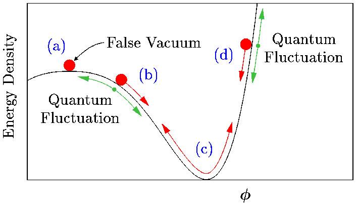 inflationVacuum