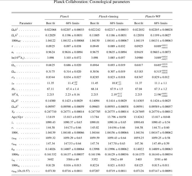 PlanckCosmoParameters2013