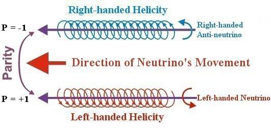 lhrh-neutrino