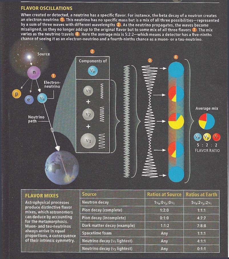 Mixingneutrinos