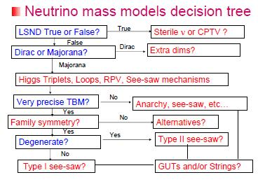 NeutrinoMassModelsDecisionMap