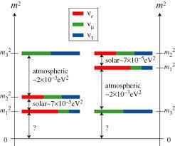 neutrinoSpectra