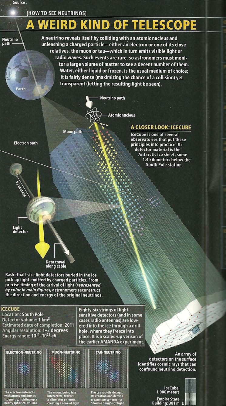 Neutrinotelescope