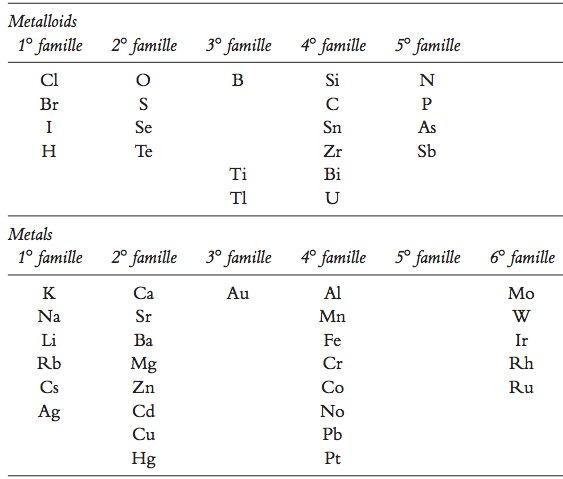 PT16metalloidsVersusMetals