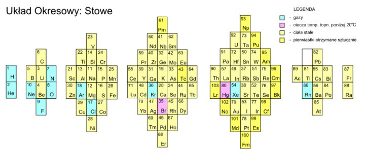 PT32stowePeriodicTable